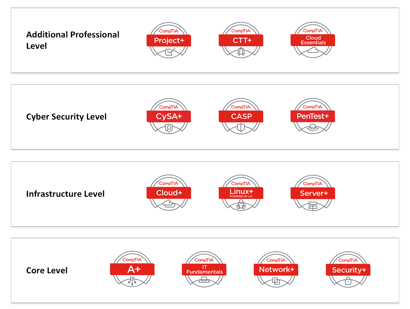 Cloud Certifications Which Is The Most Popular It